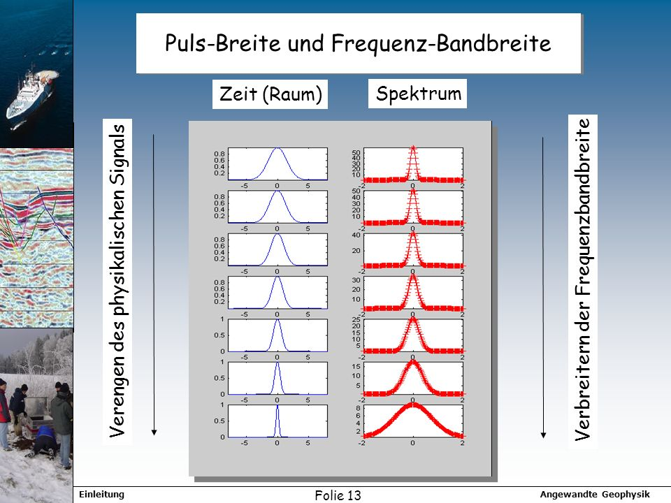 Puls-Breite und Frequenz-Bandbreite