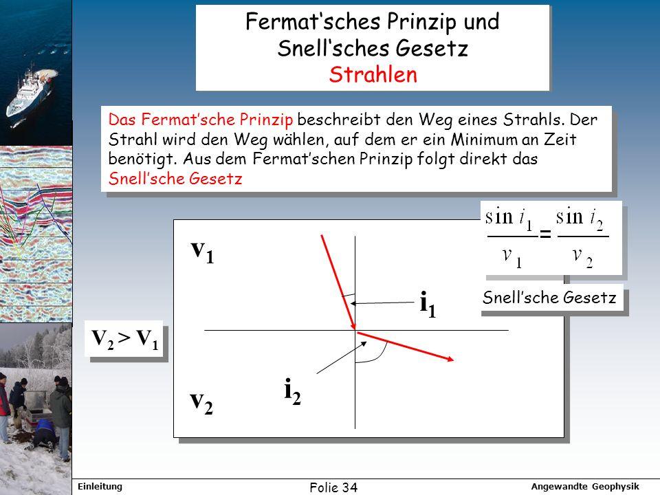 Fermat'sches Prinzip und Snell'sches Gesetz Strahlen