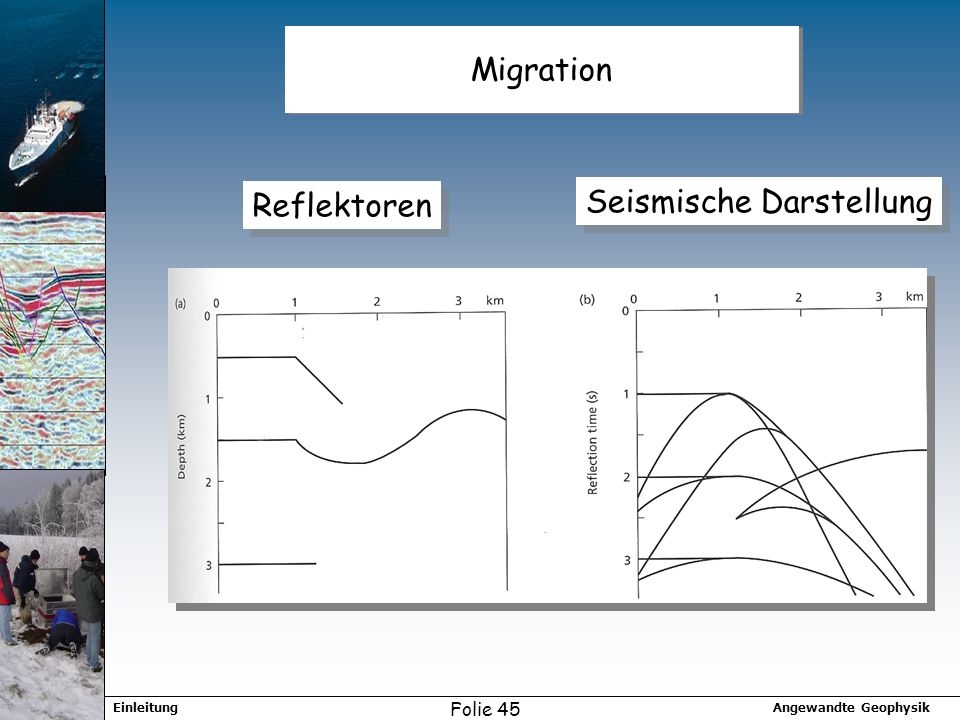Migration Reflektoren Seismische Darstellung