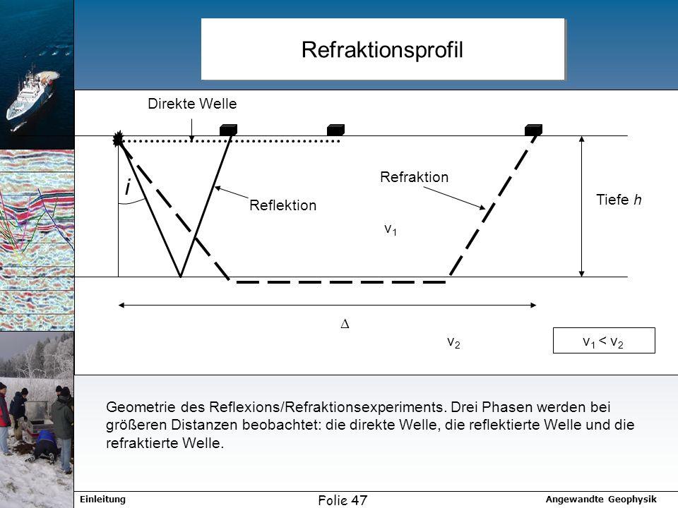 Refraktionsprofil i Direkte Welle Reflektion Refraktion Tiefe h D v1