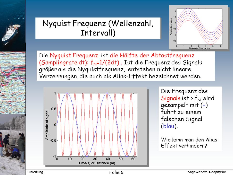 Nyquist Frequenz (Wellenzahl, Intervall)