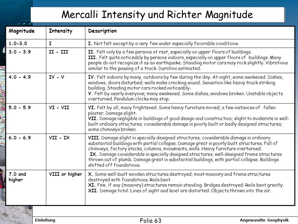 Mercalli Intensity und Richter Magnitude