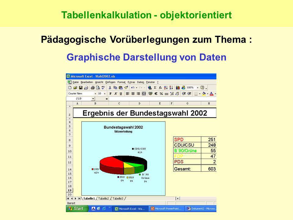 Tabellenkalkulation - objektorientiert