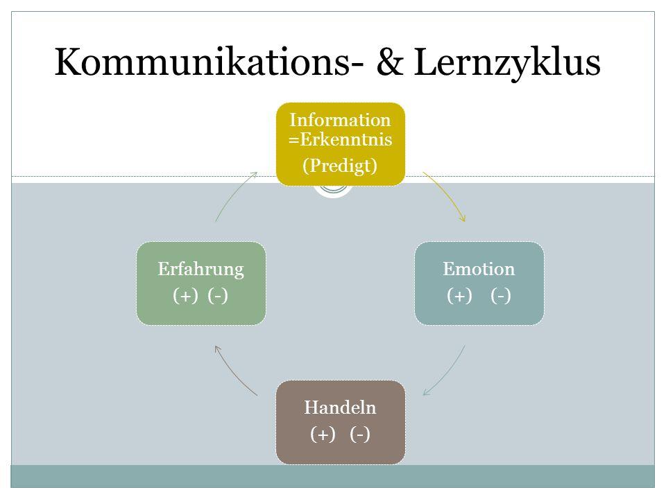 Kommunikations- & Lernzyklus