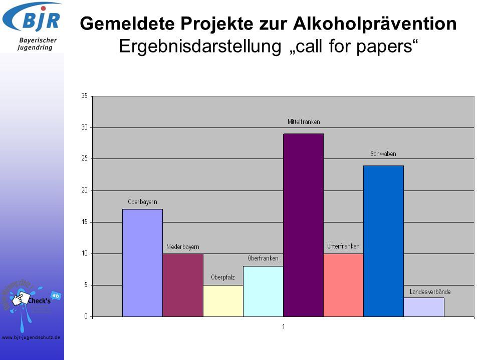 """Gemeldete Projekte zur Alkoholprävention Ergebnisdarstellung """"call for papers"""