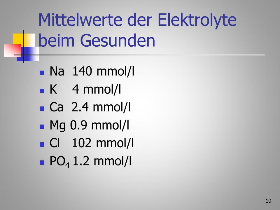 Mittelwerte der Elektrolyte beim Gesunden