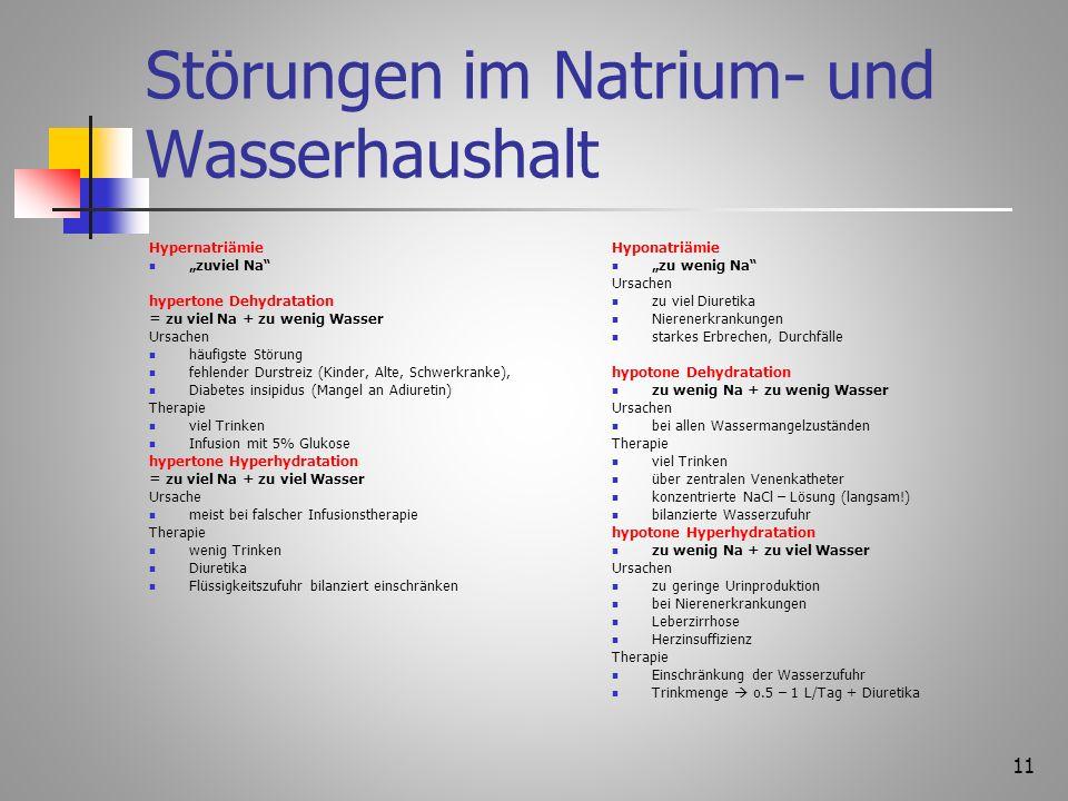 Störungen im Natrium- und Wasserhaushalt