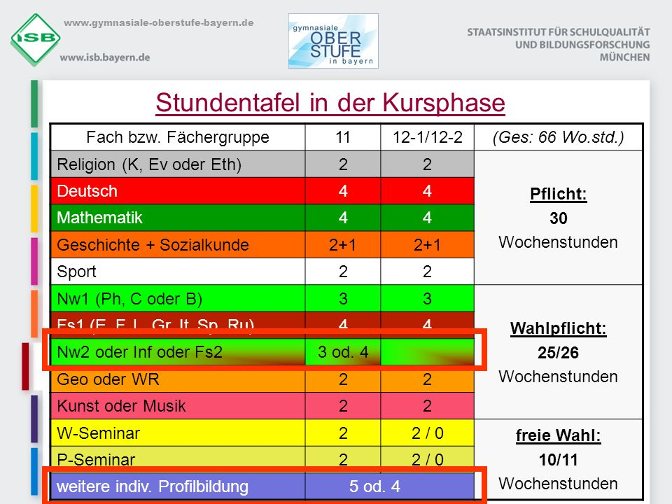 Stundentafel in der Kursphase
