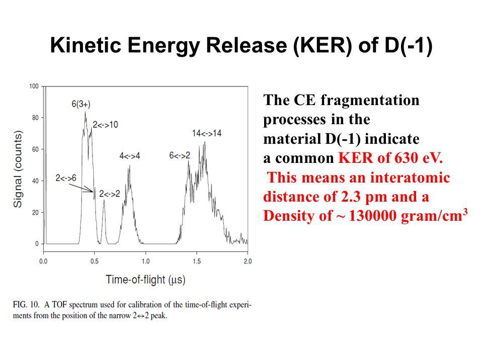 Kinetic Energy Release (KER) of D(-1)