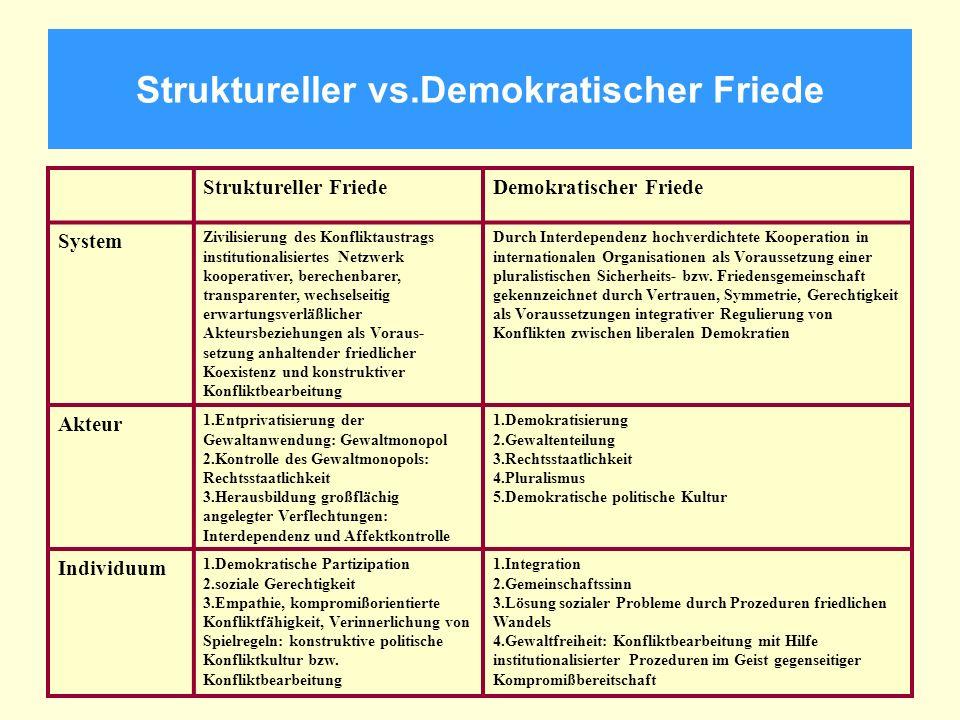 Struktureller vs.Demokratischer Friede