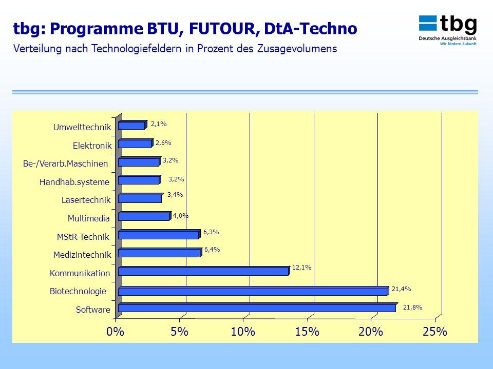 tbg: Programme BTU, FUTOUR, DtA-Techno