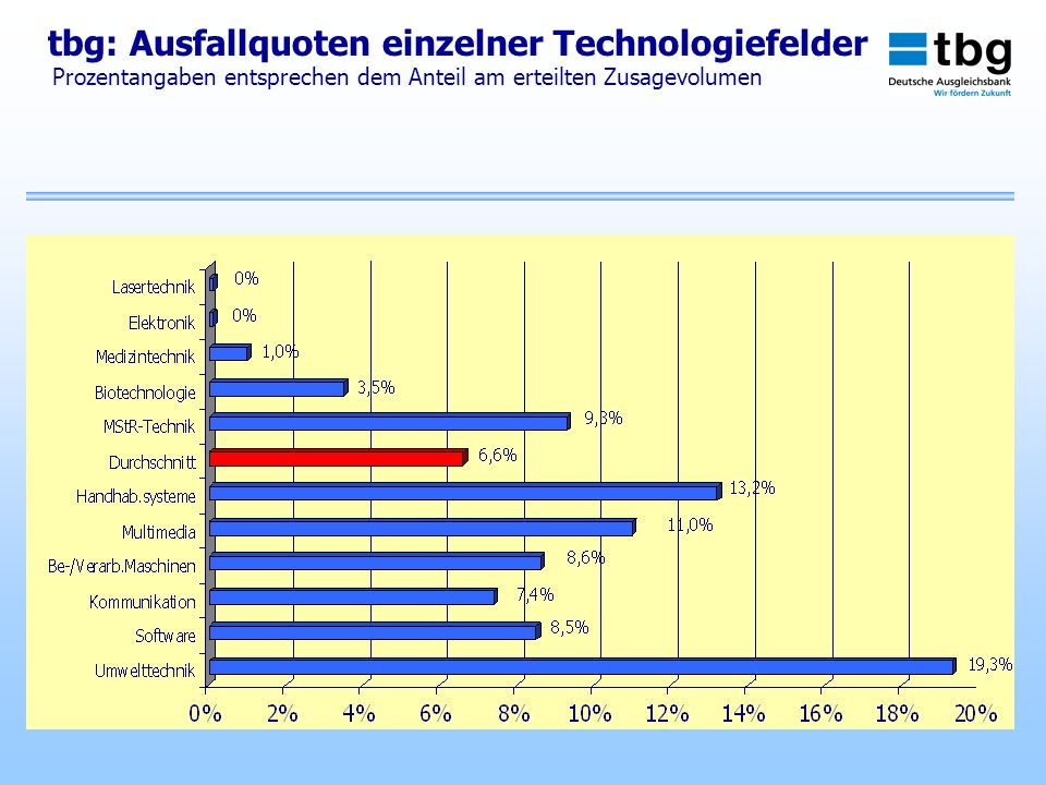 tbg: Ausfallquoten einzelner Technologiefelder