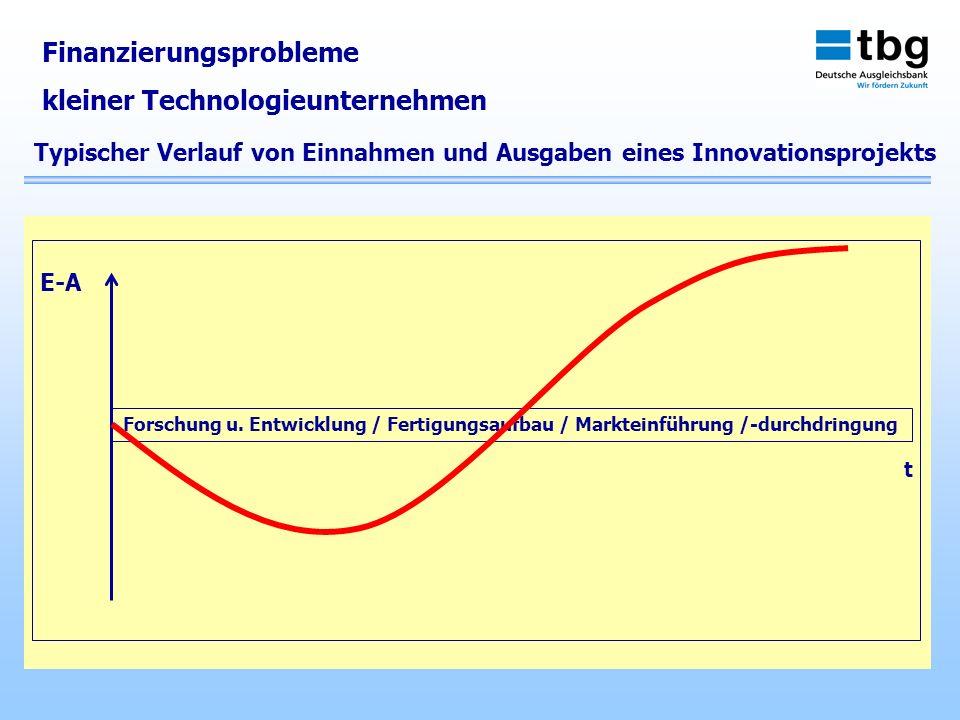 Finanzierungsprobleme kleiner Technologieunternehmen