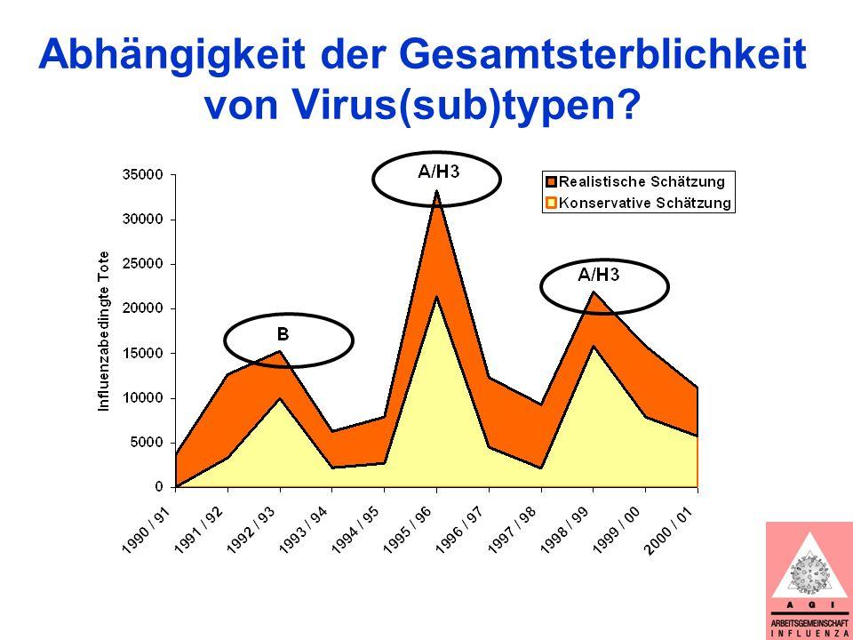 Abhängigkeit der Gesamtsterblichkeit von Virus(sub)typen