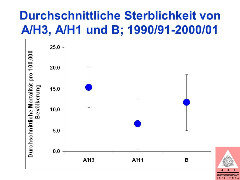 Durchschnittliche Sterblichkeit von A/H3, A/H1 und B; 1990/91-2000/01