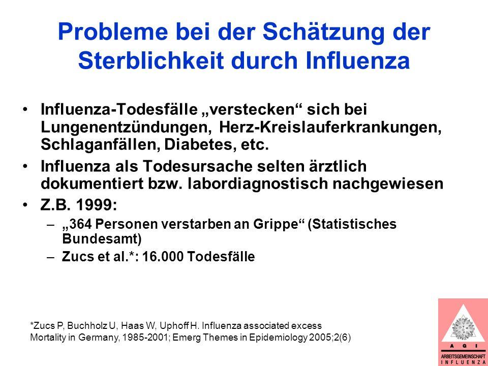 Probleme bei der Schätzung der Sterblichkeit durch Influenza