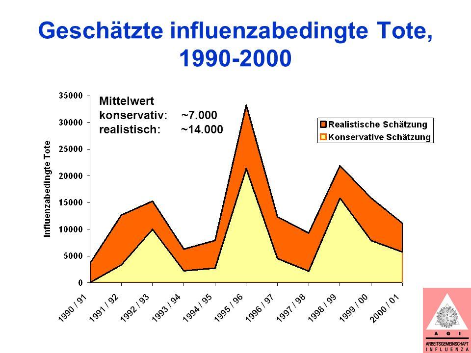 Geschätzte influenzabedingte Tote, 1990-2000