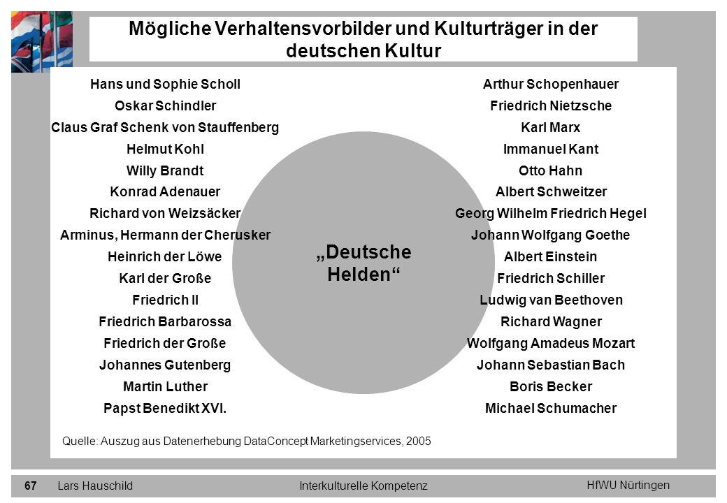 Mögliche Verhaltensvorbilder und Kulturträger in der deutschen Kultur