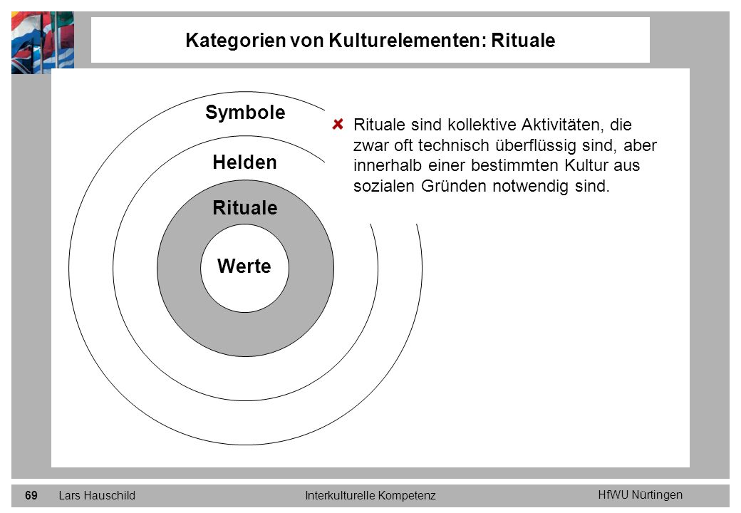 Kategorien von Kulturelementen: Rituale