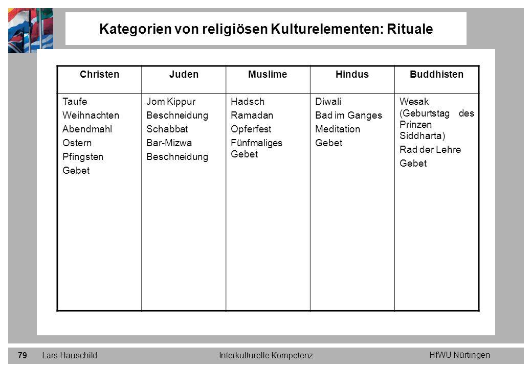 Kategorien von religiösen Kulturelementen: Rituale