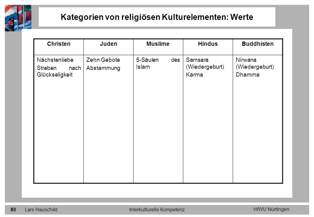 Kategorien von religiösen Kulturelementen: Werte