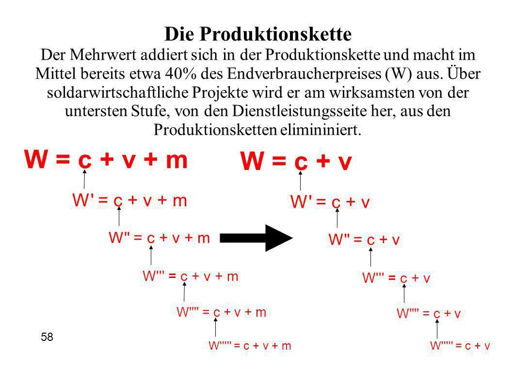 W = c + v + m W = c + v Die Produktionskette W = c + v + m W = c + v