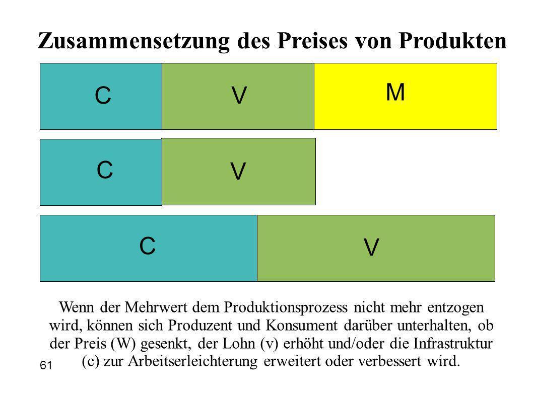 Zusammensetzung des Preises von Produkten