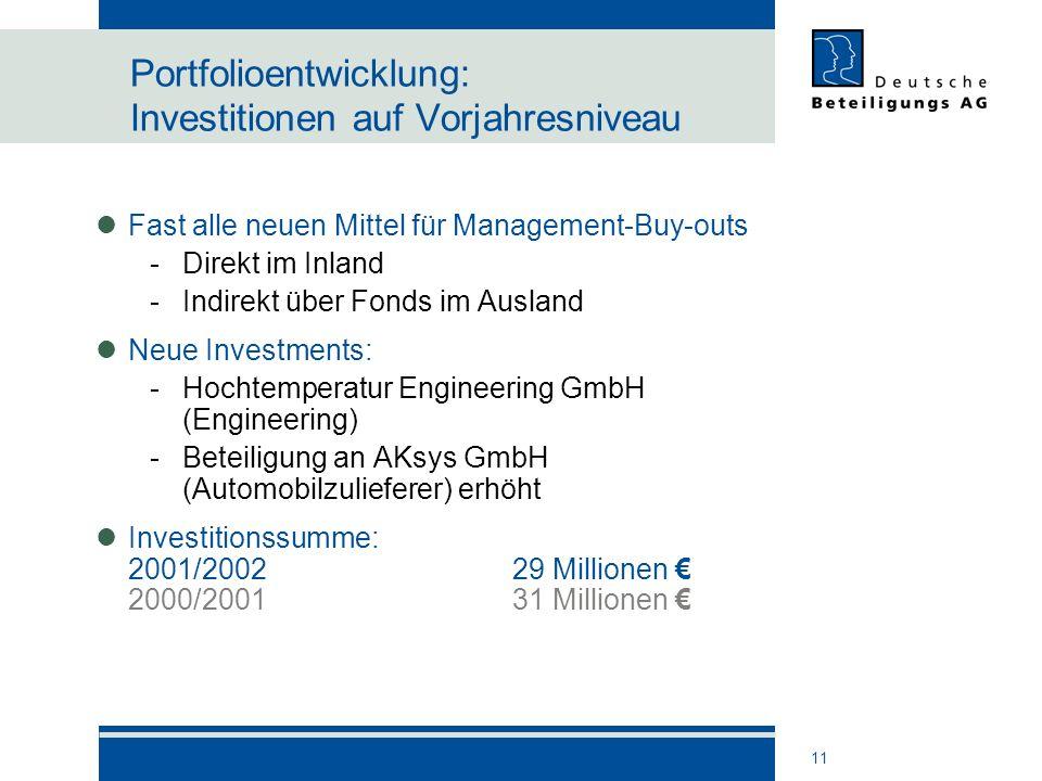 Portfolioentwicklung: Investitionen auf Vorjahresniveau