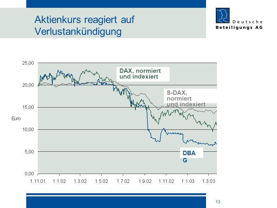 Aktienkurs reagiert auf Verlustankündigung