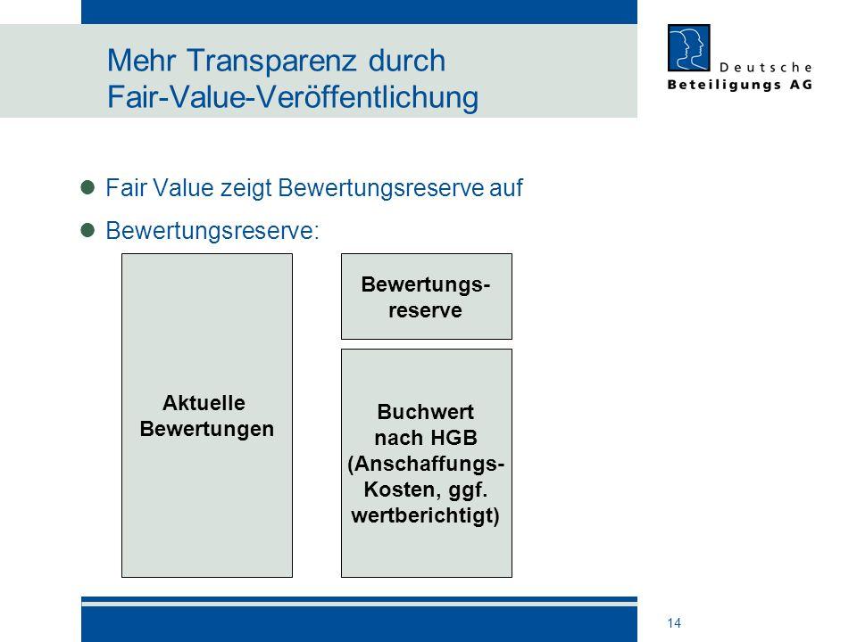 Mehr Transparenz durch Fair-Value-Veröffentlichung