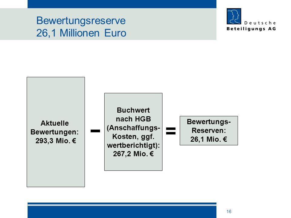 Bewertungsreserve 26,1 Millionen Euro