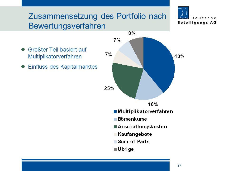 Zusammensetzung des Portfolio nach Bewertungsverfahren