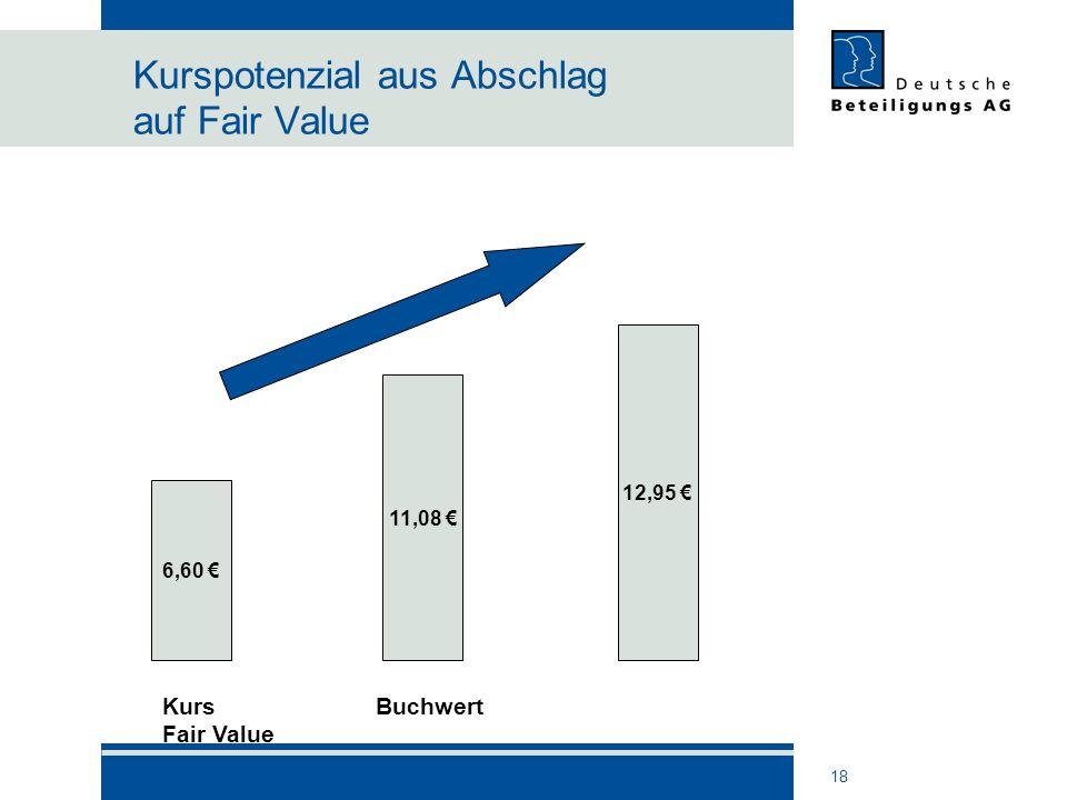 Kurspotenzial aus Abschlag auf Fair Value