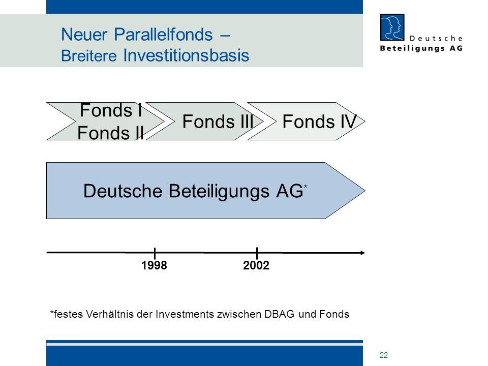 Neuer Parallelfonds – Breitere Investitionsbasis