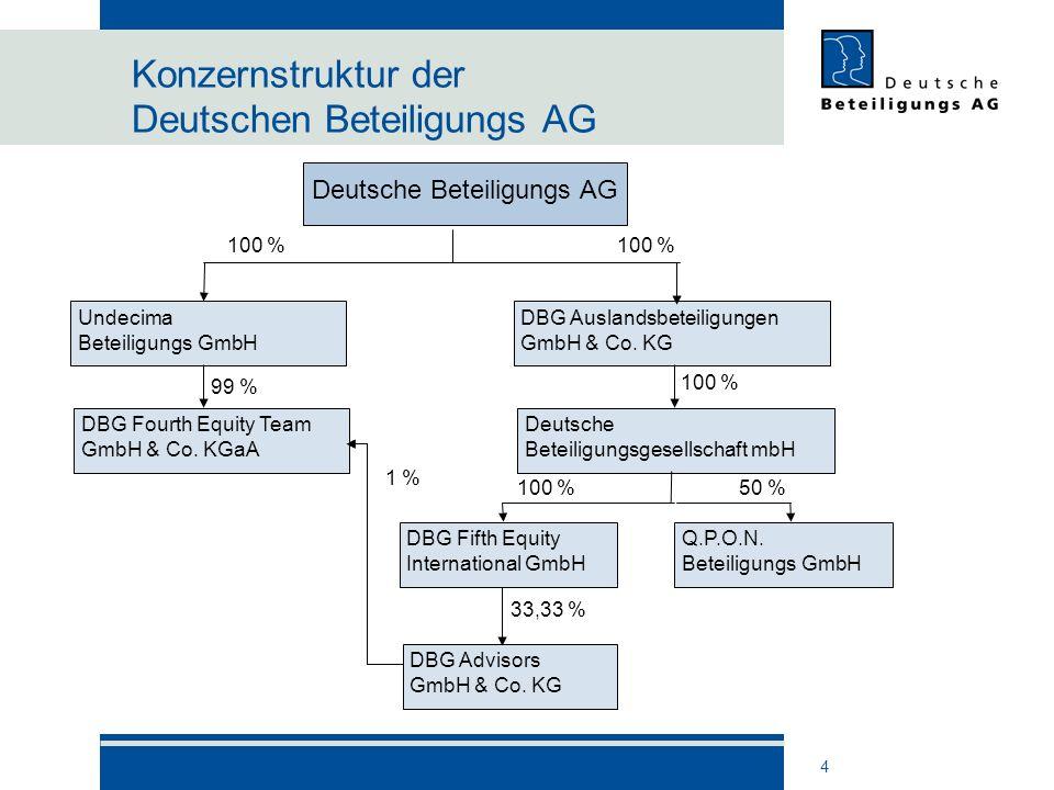 Konzernstruktur der Deutschen Beteiligungs AG