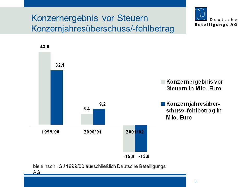 Konzernergebnis vor Steuern Konzernjahresüberschuss/-fehlbetrag