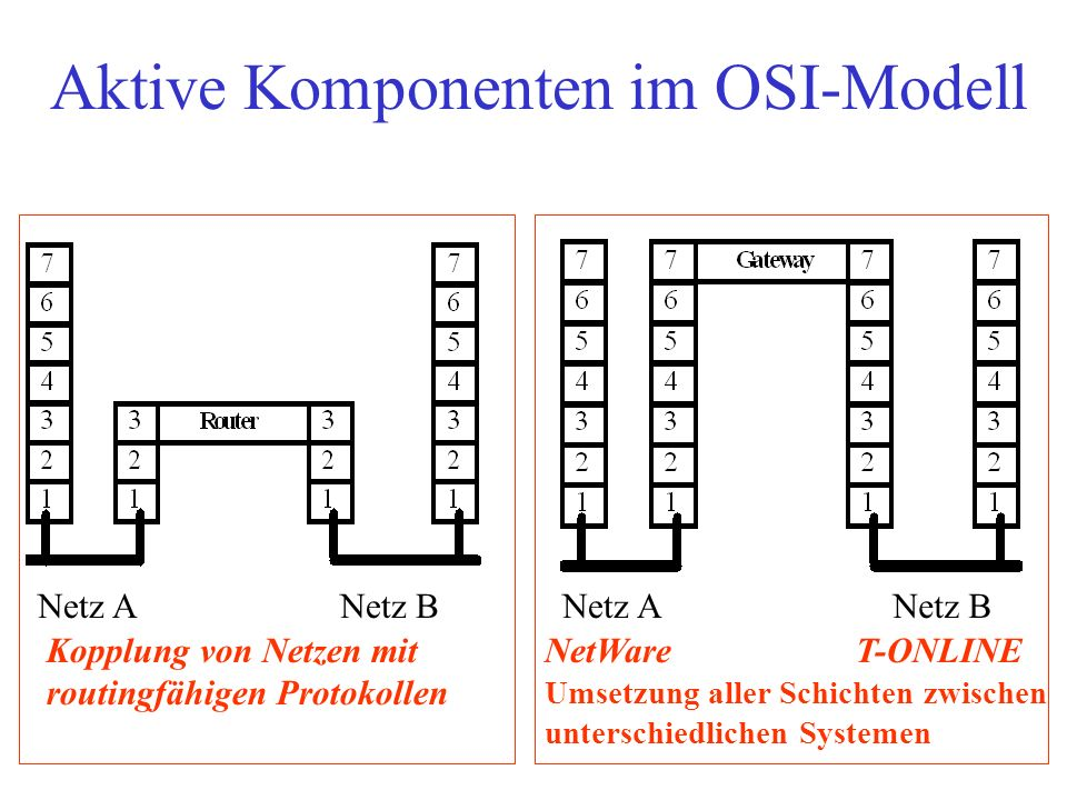 Aktive Komponenten im OSI-Modell