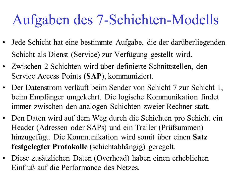 Aufgaben des 7-Schichten-Modells