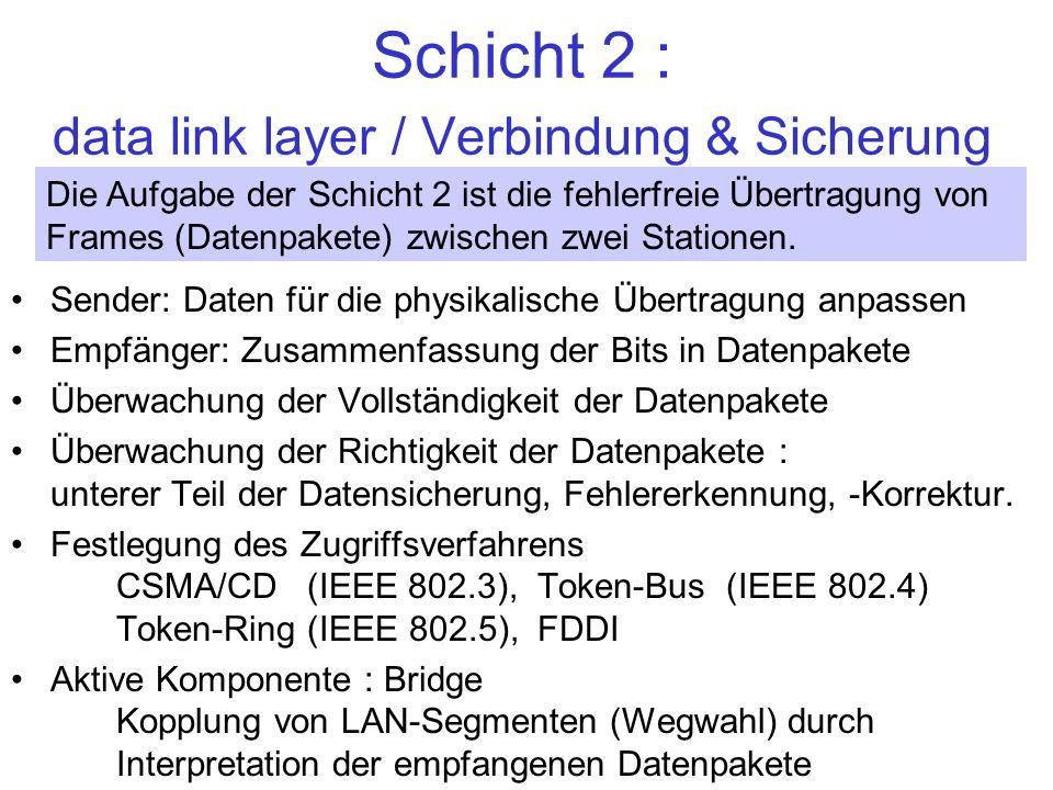 Schicht 2 : data link layer / Verbindung & Sicherung