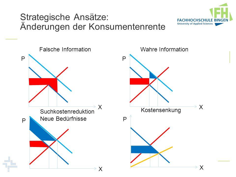 Strategische Ansätze: Änderungen der Konsumentenrente