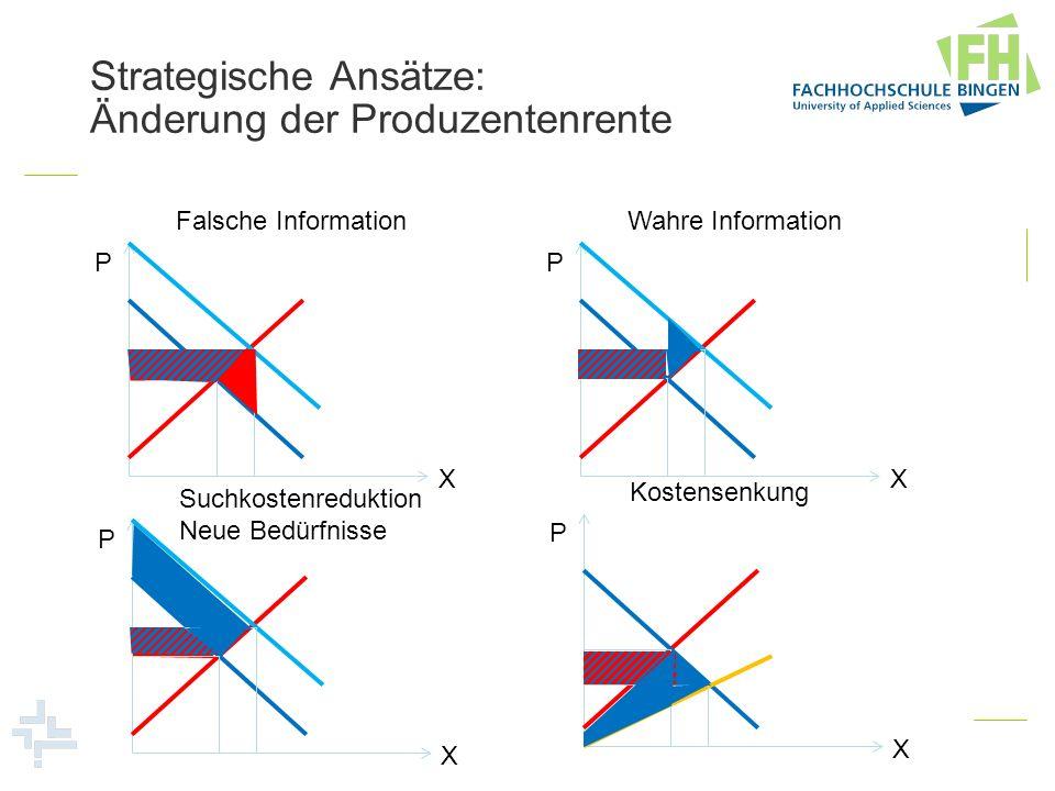 Strategische Ansätze: Änderung der Produzentenrente