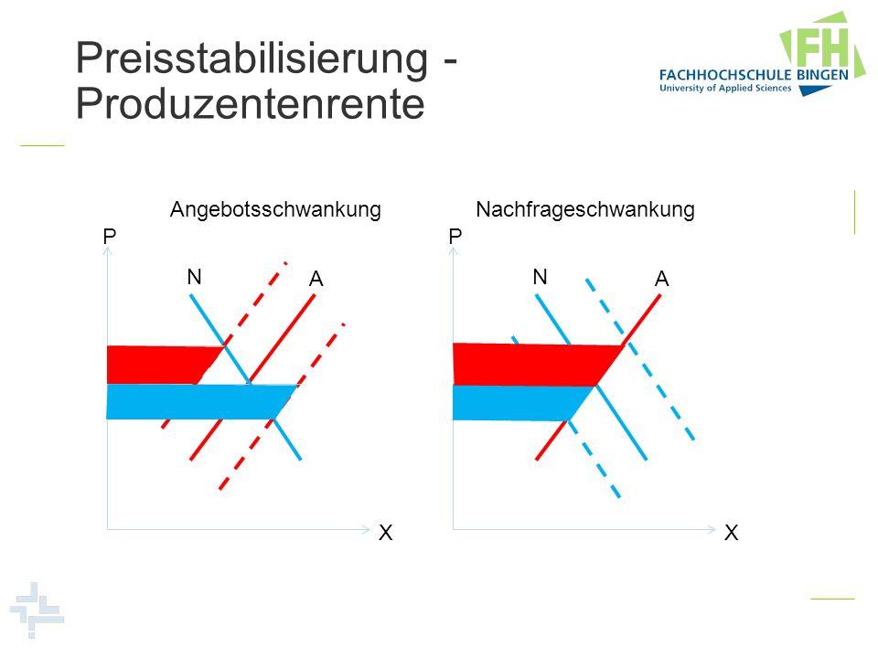 Preisstabilisierung - Produzentenrente