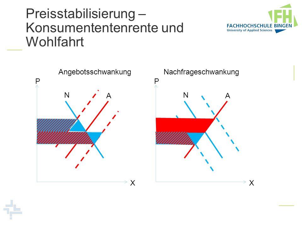 Preisstabilisierung – Konsumententenrente und Wohlfahrt