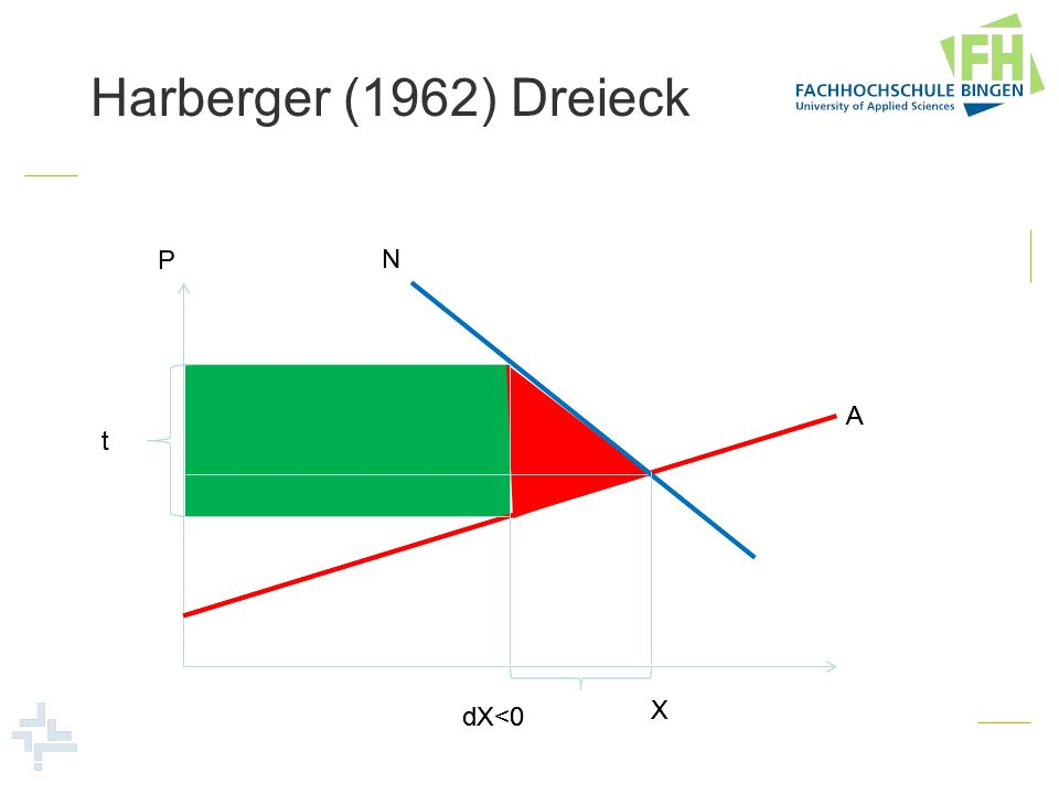 Harberger (1962) Dreieck P P N N A A t t X X dX<0 dX<0