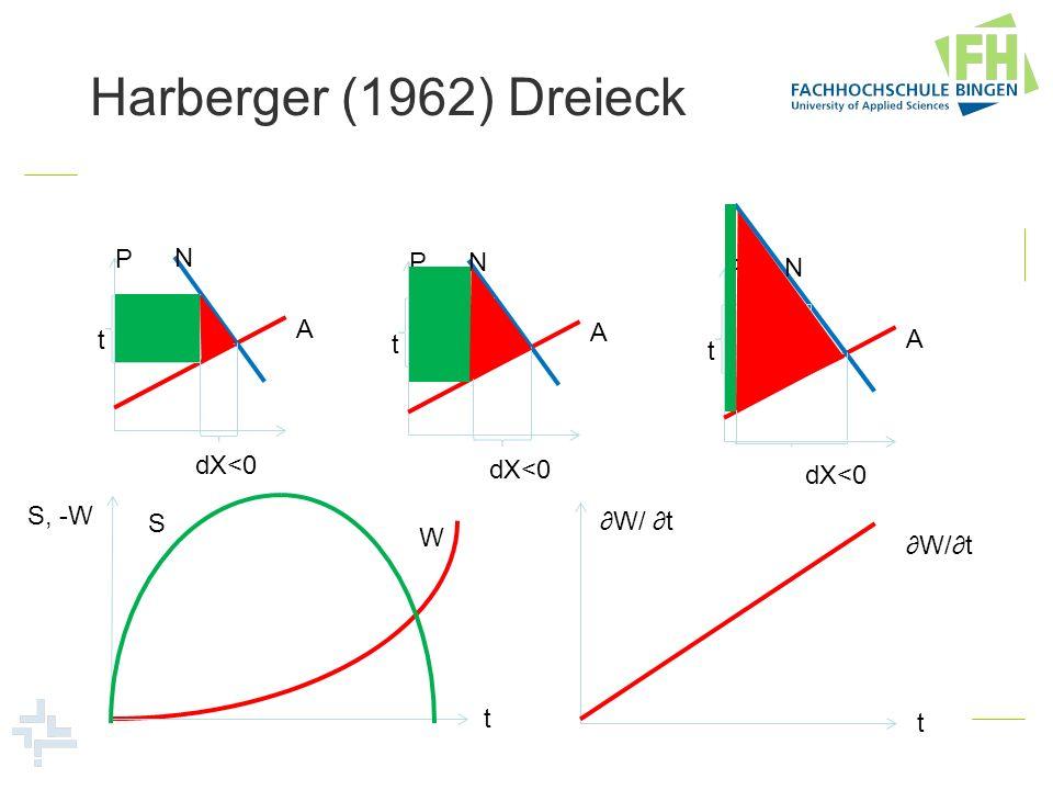 Harberger (1962) Dreieck P N A t dX<0 P N A t dX<0 P N A t