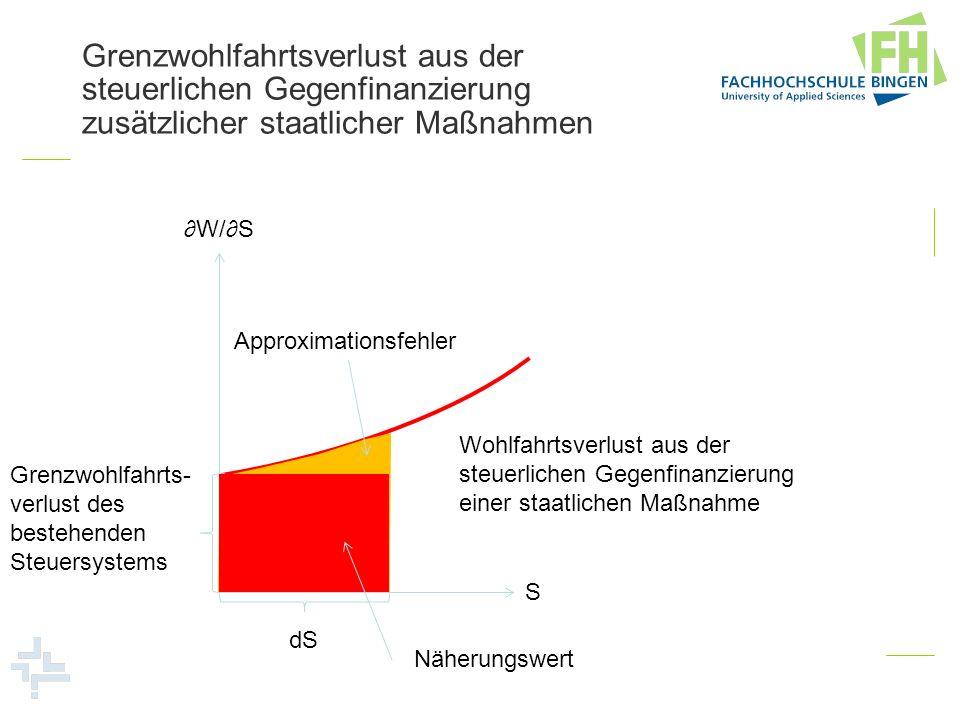 Grenzwohlfahrtsverlust aus der steuerlichen Gegenfinanzierung zusätzlicher staatlicher Maßnahmen