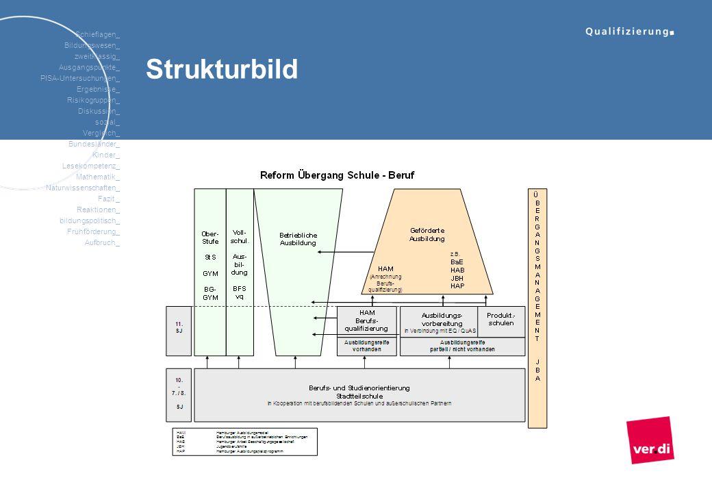 Strukturbild