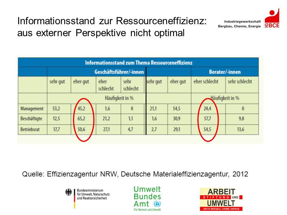Informationsstand zur Ressourceneffizienz: aus externer Perspektive nicht optimal