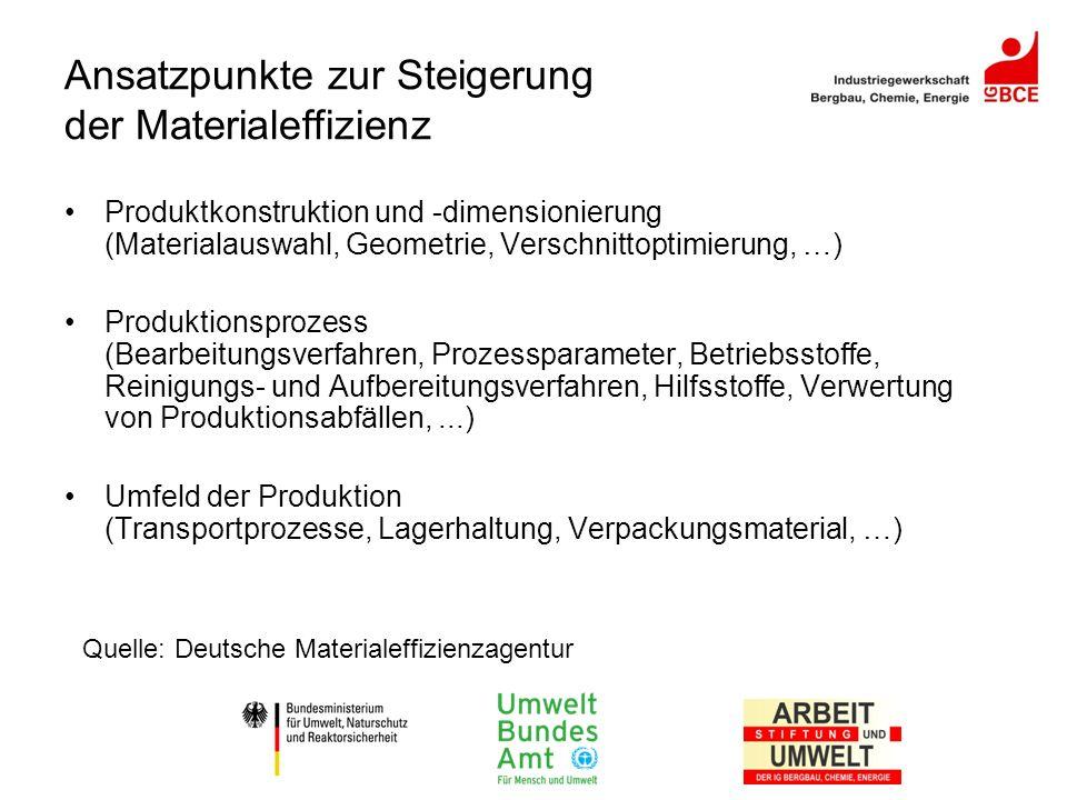 Ansatzpunkte zur Steigerung der Materialeffizienz
