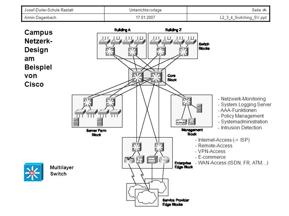 Campus Netzerk- Design am Beispiel von Cisco